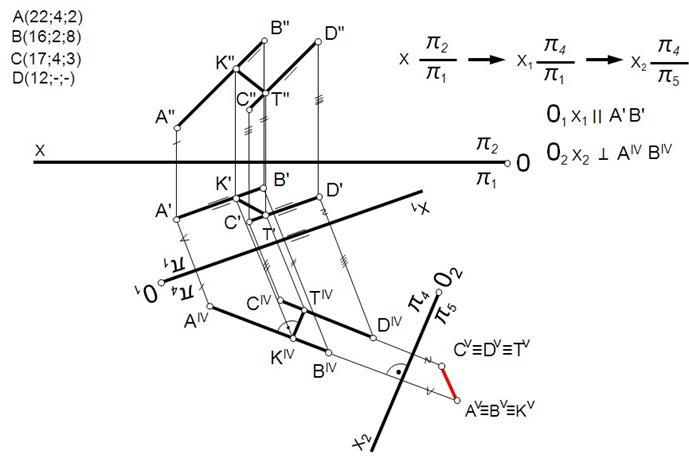Расстояние между концами большой и малой оси